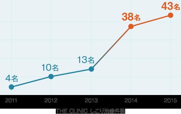 THE CLINIC しこり治療件数